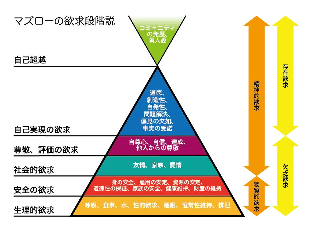 マズロー の 5 段階 欲求
